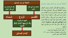 الامين   الخليفة أبو بكر جد الإمام جعفر الصادق