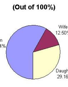 wife daughter son also list of charts explaining most common isions an estate rh al islam