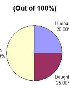 husband daughter son also list of charts explaining most common isions an estate rh al islam