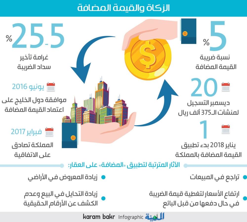 مختصون 5 عوائق تؤثر على أسعار العقار بعد تطبيق المضافة المدينة