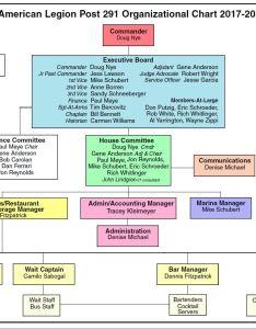 New command org chart   also organizational american legion rh al