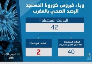 عاجل. ارتفاع حالات الإصابة بكورونا المحتملة بالمغرب إلى 42، وتأكيد إصابة مغربيين فقط