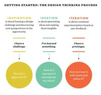 Keeping Up With Design Thinking | Association of College ...