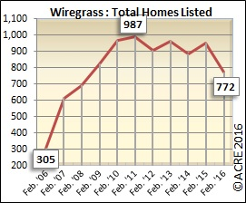 There were 772 units listed for sale during February in the Wiregrass region.