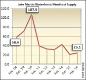 There were 25.1 months of supply on the market during February at Lake Martin's waterfront.