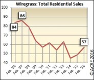 Home sales in the Wiregrass region during February increased 16 percent over the same period last year.
