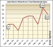 Home sales during February at Lake Martin's waterfront slipped 20 percent from last year.
