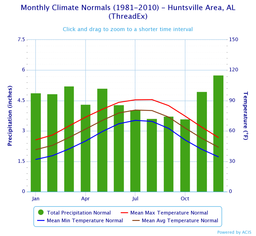 Huntsville Monthly Climate Normals