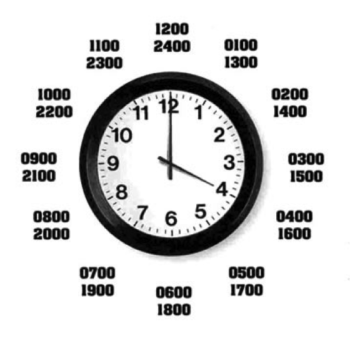 Compare 12 and 24 Hour Time Systems and Convert Between Them (5) –  AlamandaMaths