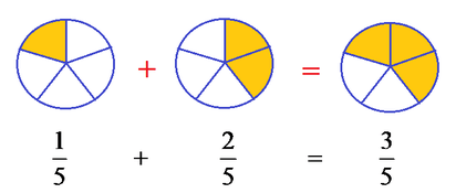 Adding/Subtracting Fractions with Same/Related Denominators (6 ...