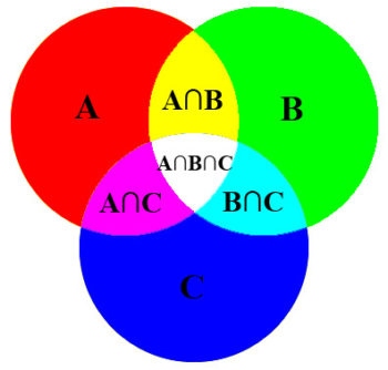 Venn diagrams and two way tables 8 alamandamaths sometimes venn diagrams can have 3 circles they work in a similar way as a two way venn diagram but they can accommodate for 7 or 8 different outcomes ccuart Images