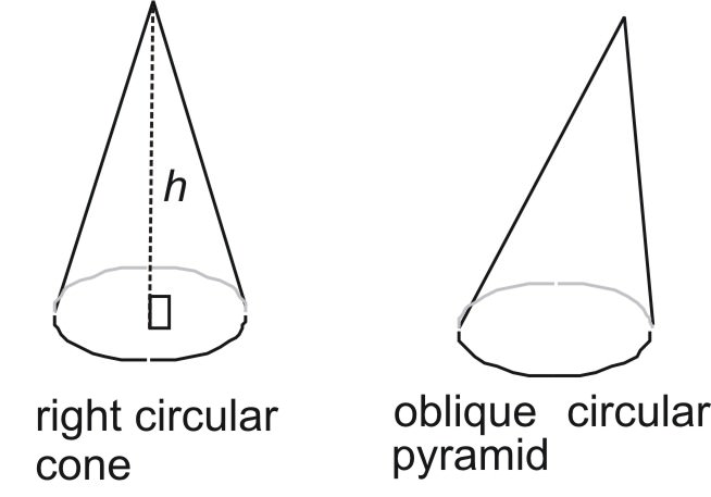Surface Area and Volume of Cones (Year 10A)