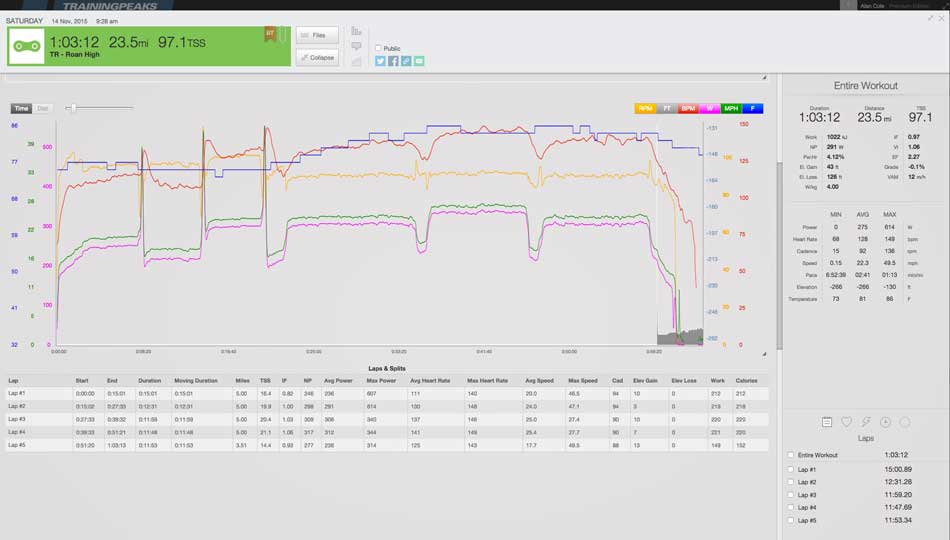 Ultimate Turbo Trainer Set Up, Gadgets, Software and