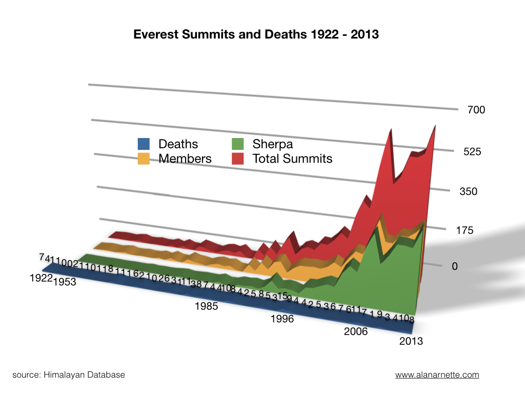 Everest By The Numbers The Latest Summit Stats