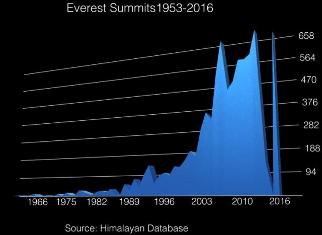 Everest Summits 1953-2016