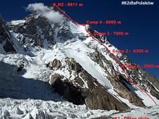 Winter K2 and Everest Updates