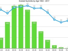 Everest 2018: The Right Age for Everest