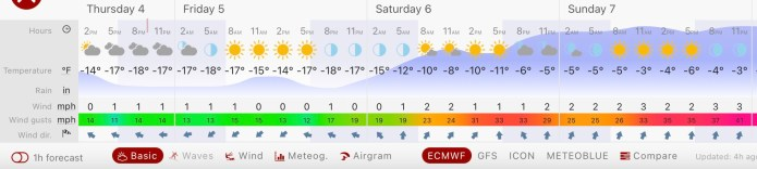 Weather through this weekend. Courtesy of Windy.com