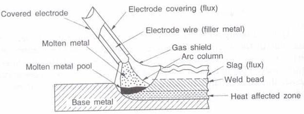 Soldering brazing and welding