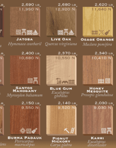 also types of wood ranked by janka hardness and how they are used rh alansfactoryoutlet