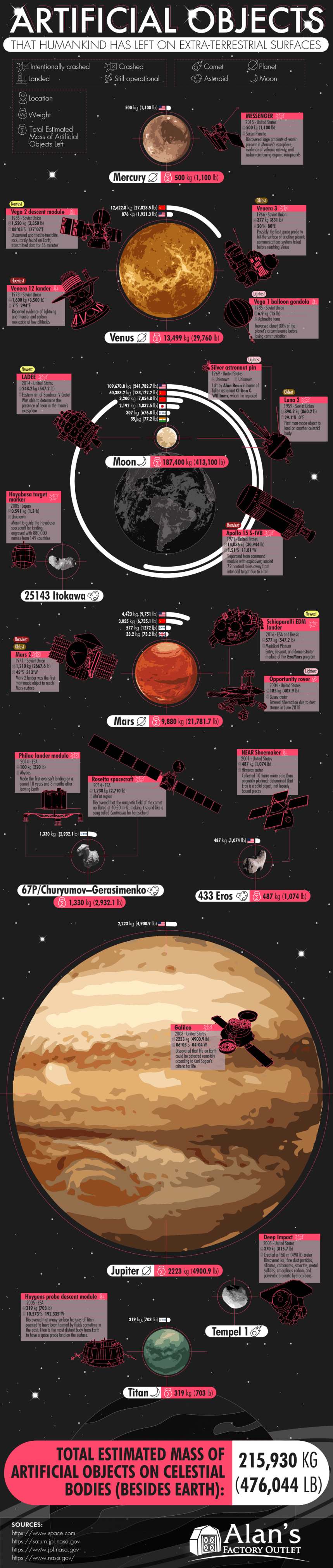 Artificial Objects That Humankind Has Left on Extra-Terrestrial Surfaces - AlansFactoryOutlet.com - Infographic