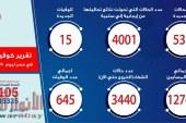الصحة: تسجيل 535 حالة إيجابية جديدة لفيروس كورونا.. و 15 حالة وفاة