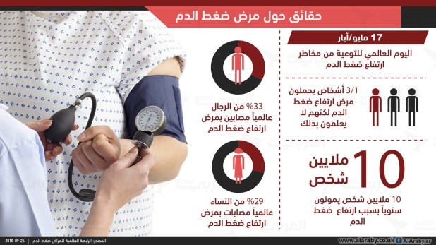 مشروبات تؤدي إلى ارتفاع ضغط الدم... تعرّف إليها