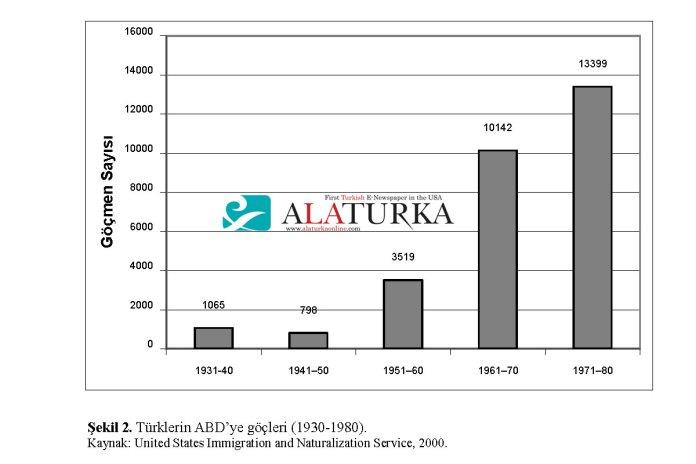Turklerin ABD ye Gocleri 1930 -1980 - Turk Gocmen Sayisi