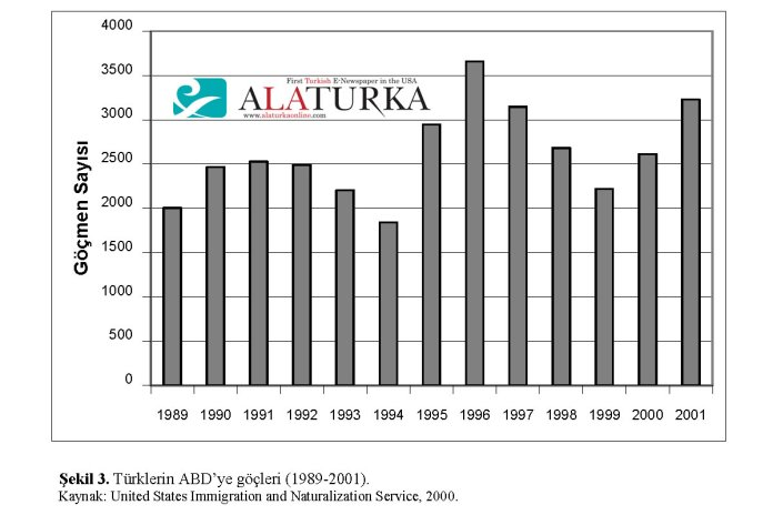 Turklerin ABD ye Gocleri 1989 - 2001 - Turk Gocmen Sayisi