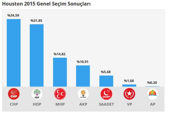Houston 2015 Genel Seçim Sonuçları
