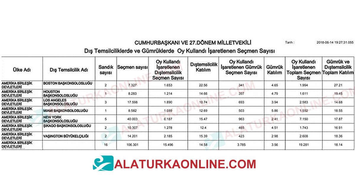 Amerika'daki Türkler Haydi Oy Kullanmaya ! Seçmenlerden sadece %18'i Oy Kullandı!