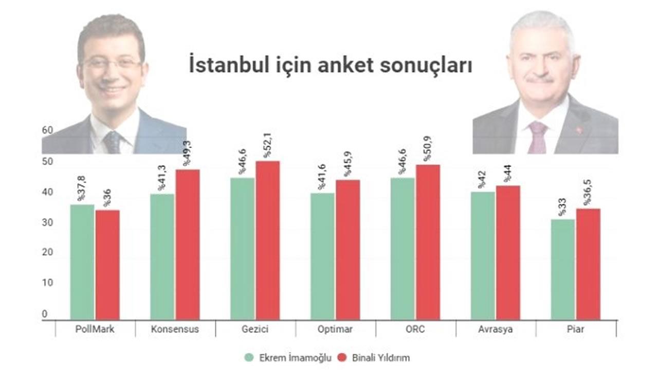 İmamoğlu mu Yıldırım mı? 7 Araştırma Şirketi İstanbul Sonuçlarını Açıkladı