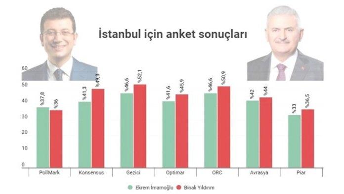 imamoglu mu yildirim mi istanbul anketleri