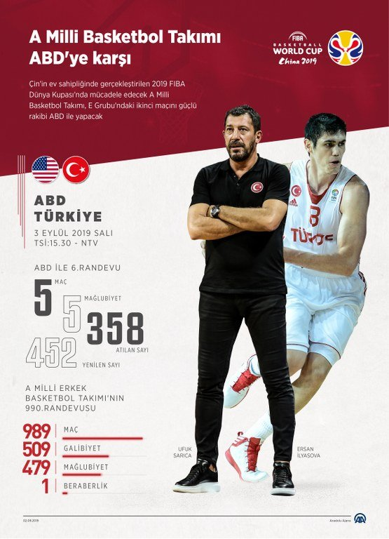 Türkiye ABD maçı canlı yayın