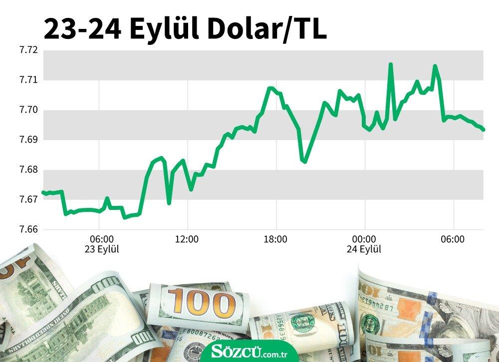 Dolar ne kadar oldu? (24.09.2020)