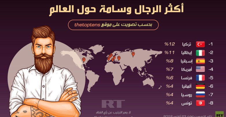 Photo of رجال من اليمن في قائمة الأوسم عالميا حسب تصويت عالمي