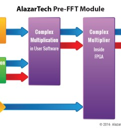 pre fft module block diagram click to enlarge image [ 1250 x 697 Pixel ]