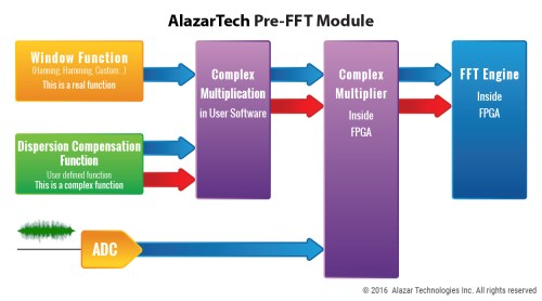 small resolution of pre fft module block diagram click to enlarge image