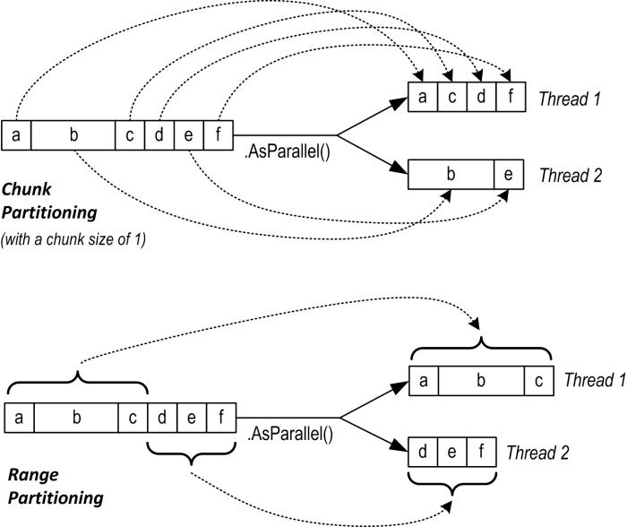 Chunk vs Range Partitioning