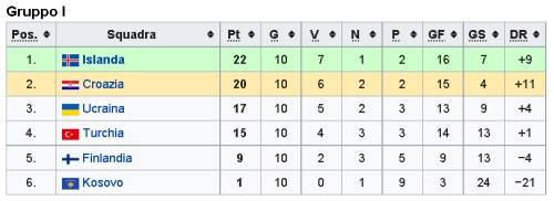 Qualificazioni al campionato mondiale di calcio 2018 - UEFA - Fase a gironi, gruppo D