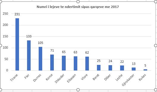 Albania: numero dei permessi edili per regione