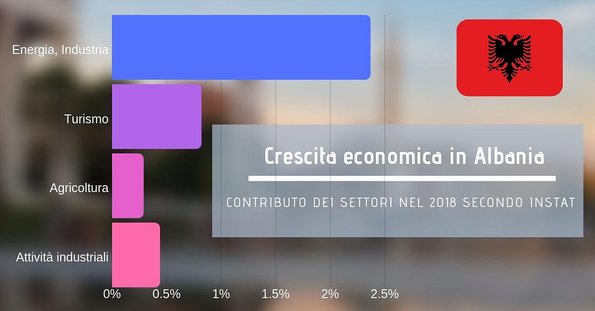 Crescita economica in Albania 2018 dati INSTAT