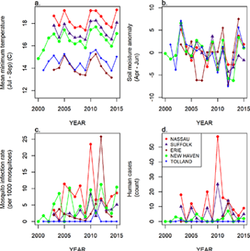 Mean minimum temperature (a), soil moisture anomaly (b), mosquito infection rate (c), and human case counts (d) by year for five example counties.