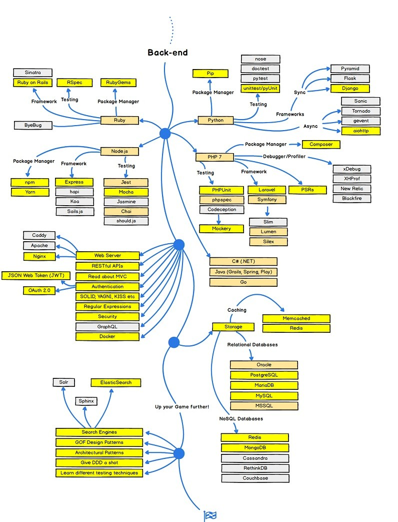 backend map