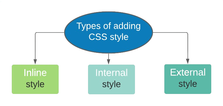 Types of adding css style - الباشمبرمج