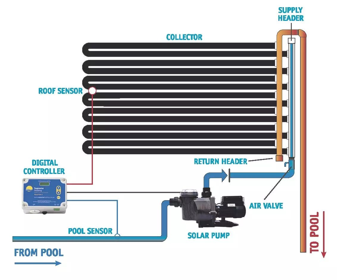 hight resolution of pentair pool heater wiring diagram get free image about wiring diagram water heater circulating pump diagram baptistry heaters hot water