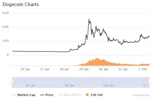 Crypto News Recap: Dogecoin, XRP Prices Soar As ...