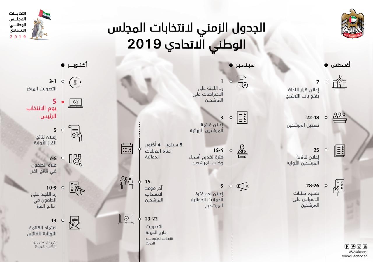 الجدول الزمني لانتخابات المجلس الوطني الاتحادي لدولة
