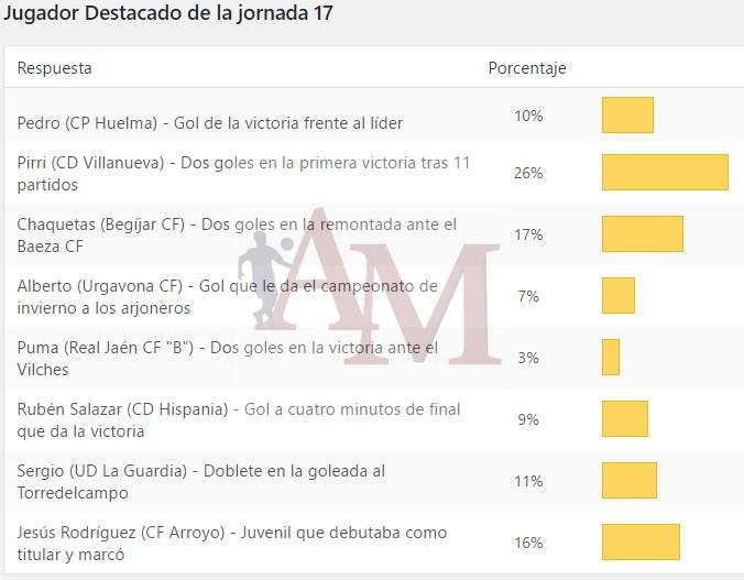 Resultados de la votación de Albero y Mikasa