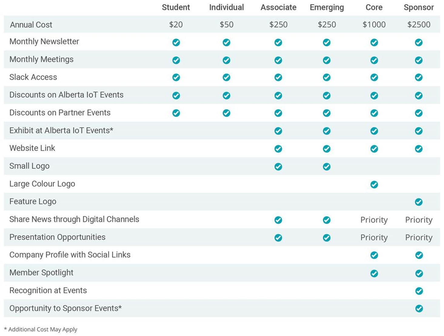 Membership Comparison Table